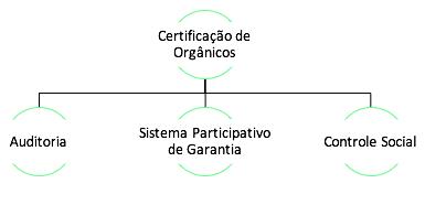 certificação de organicos